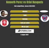 Kenneth Perez vs Oriol Busquets h2h player stats