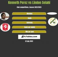 Kenneth Perez vs Lindon Selahi h2h player stats