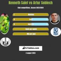 Kenneth Saief vs Artur Sobiech h2h player stats