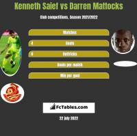 Kenneth Saief vs Darren Mattocks h2h player stats