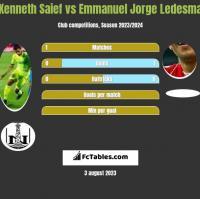 Kenneth Saief vs Emmanuel Jorge Ledesma h2h player stats