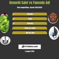 Kenneth Saief vs Fanendo Adi h2h player stats