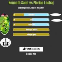 Kenneth Saief vs Florian Loshaj h2h player stats