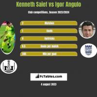 Kenneth Saief vs Igor Angulo h2h player stats