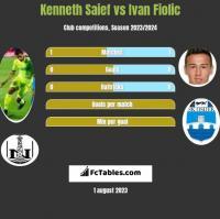 Kenneth Saief vs Ivan Fiolic h2h player stats