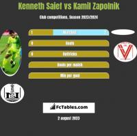 Kenneth Saief vs Kamil Zapolnik h2h player stats