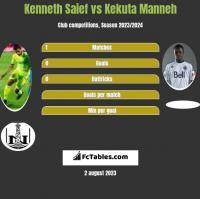 Kenneth Saief vs Kekuta Manneh h2h player stats