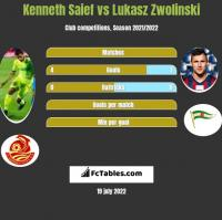 Kenneth Saief vs Lukasz Zwolinski h2h player stats