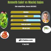 Kenneth Saief vs Maciej Gajos h2h player stats