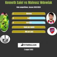 Kenneth Saief vs Mateusz Wdowiak h2h player stats