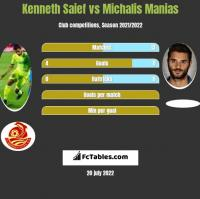 Kenneth Saief vs Michalis Manias h2h player stats