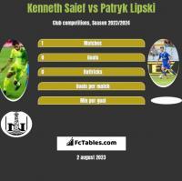 Kenneth Saief vs Patryk Lipski h2h player stats
