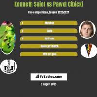 Kenneth Saief vs Pawel Cibicki h2h player stats