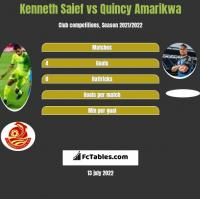 Kenneth Saief vs Quincy Amarikwa h2h player stats