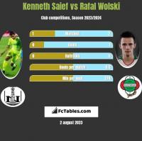 Kenneth Saief vs Rafał Wolski h2h player stats