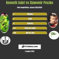 Kenneth Saief vs Slawomir Peszko h2h player stats