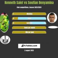 Kenneth Saief vs Soufian Benyamina h2h player stats