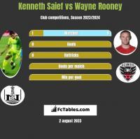 Kenneth Saief vs Wayne Rooney h2h player stats
