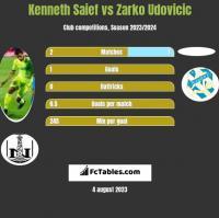 Kenneth Saief vs Zarko Udovicic h2h player stats