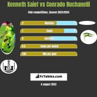 Kenneth Saief vs Conrado Buchanelli h2h player stats