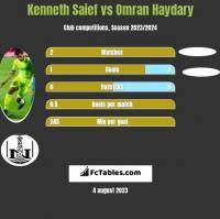 Kenneth Saief vs Omran Haydary h2h player stats