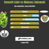 Kenneth Saief vs Mateusz Zukowski h2h player stats