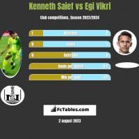 Kenneth Saief vs Egi Vikri h2h player stats