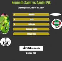 Kenneth Saief vs Daniel Pik h2h player stats