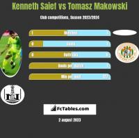 Kenneth Saief vs Tomasz Makowski h2h player stats