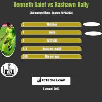 Kenneth Saief vs Rashawn Dally h2h player stats