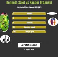 Kenneth Saief vs Kacper Urbanski h2h player stats
