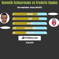 Kenneth Schuermans vs Frederic Duplus h2h player stats