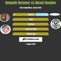 Kenneth Vermeer vs Alexei Coselev h2h player stats