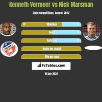 Kenneth Vermeer vs Nick Marsman h2h player stats