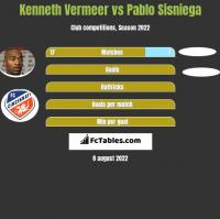 Kenneth Vermeer vs Pablo Sisniega h2h player stats
