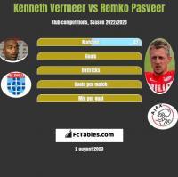 Kenneth Vermeer vs Remko Pasveer h2h player stats