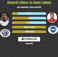 Kenneth Zohore vs Adam Lallana h2h player stats