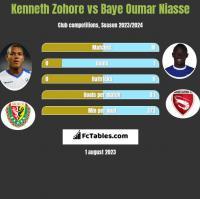 Kenneth Zohore vs Baye Oumar Niasse h2h player stats