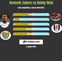 Kenneth Zohore vs Bobby Reid h2h player stats