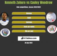 Kenneth Zohore vs Cauley Woodrow h2h player stats