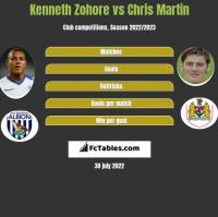 Kenneth Zohore vs Chris Martin h2h player stats