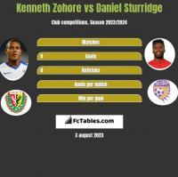 Kenneth Zohore vs Daniel Sturridge h2h player stats