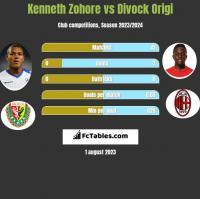 Kenneth Zohore vs Divock Origi h2h player stats