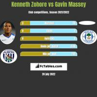 Kenneth Zohore vs Gavin Massey h2h player stats