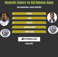 Kenneth Zohore vs Hal Robson-Kanu h2h player stats