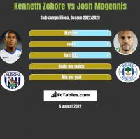 Kenneth Zohore vs Josh Magennis h2h player stats