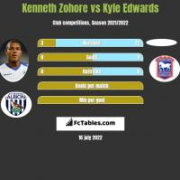 Kenneth Zohore vs Kyle Edwards h2h player stats