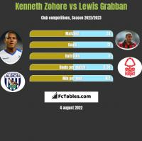 Kenneth Zohore vs Lewis Grabban h2h player stats