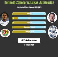 Kenneth Zohore vs Lukas Jutkiewicz h2h player stats