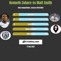 Kenneth Zohore vs Matt Smith h2h player stats